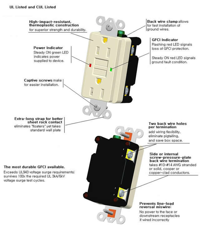 15amp gfci receptacle ul approved gfci outlet sciox Image collections